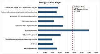 average annual wages chart_0.jpg